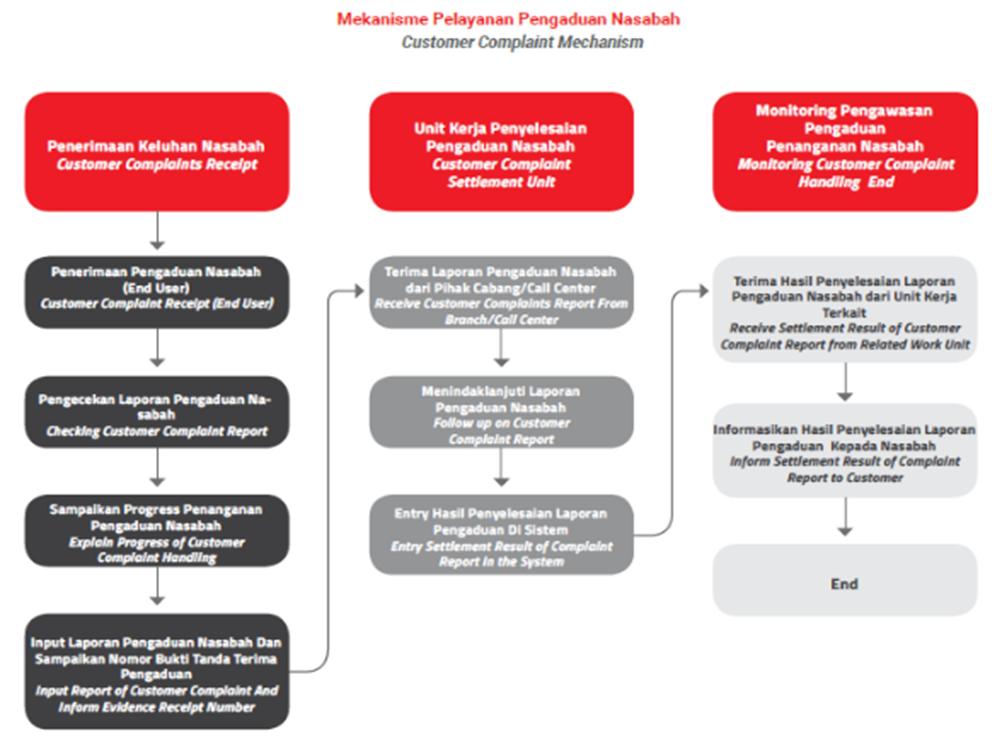 mekanisme pelayanan pengaduan nasabah
